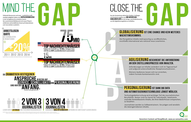 AX Semantics GAP Infografik