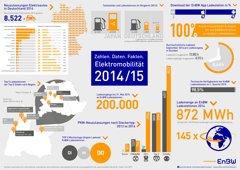 EnBW Elektromobilität Infografik